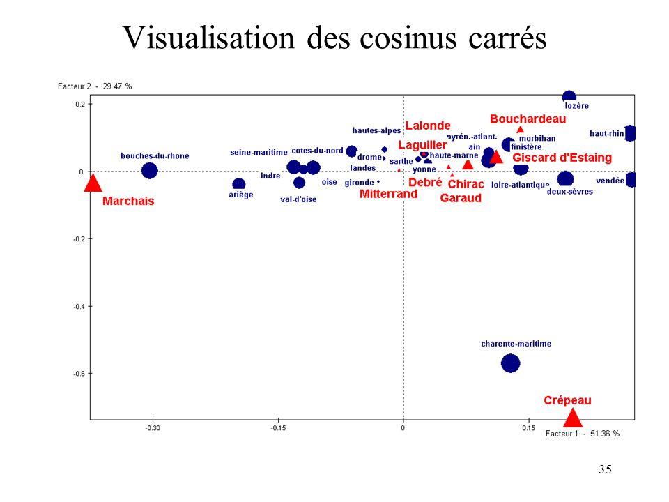 Visualisation des cosinus carrés