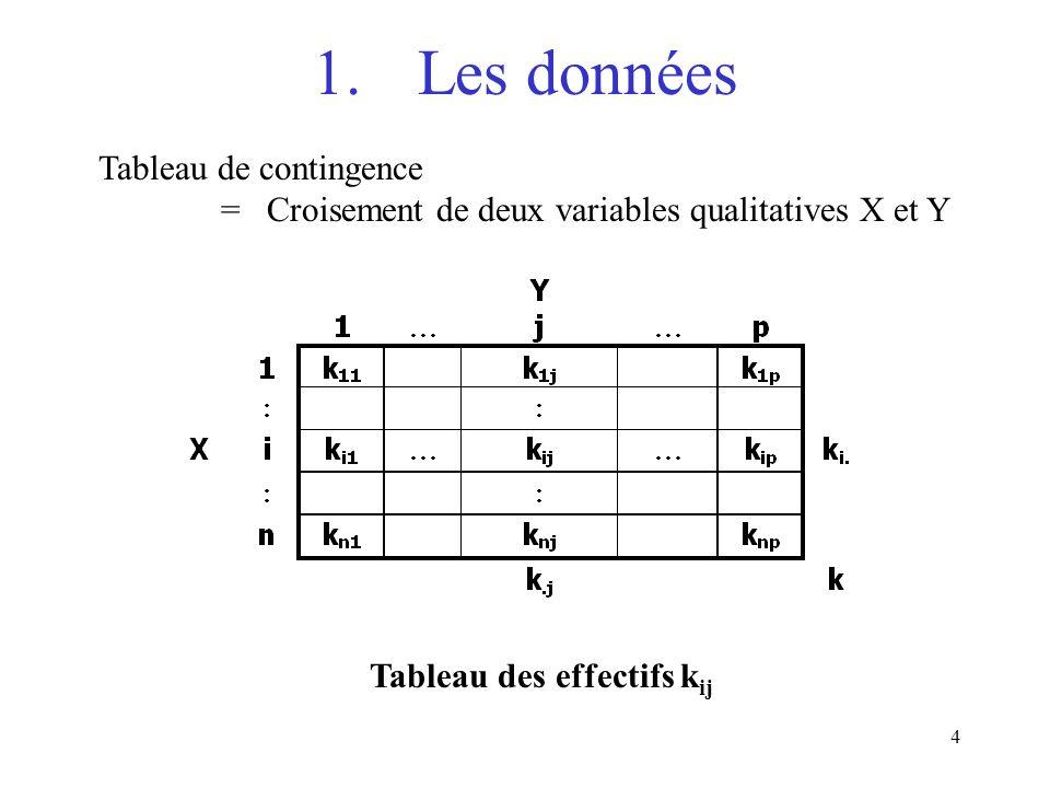 1. Les données Tableau de contingence