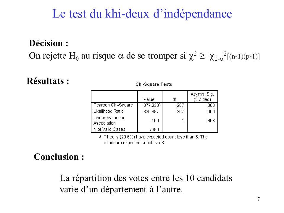 Le test du khi-deux d'indépendance
