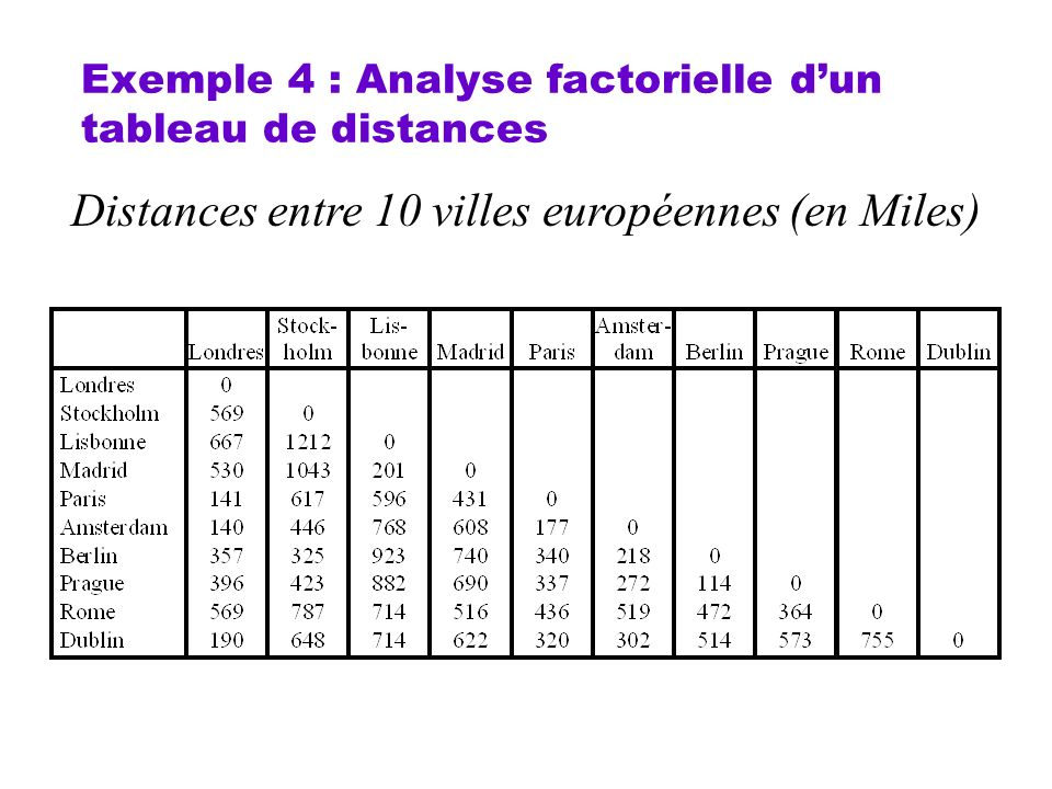 Exemple 4 : Analyse factorielle d'un tableau de distances