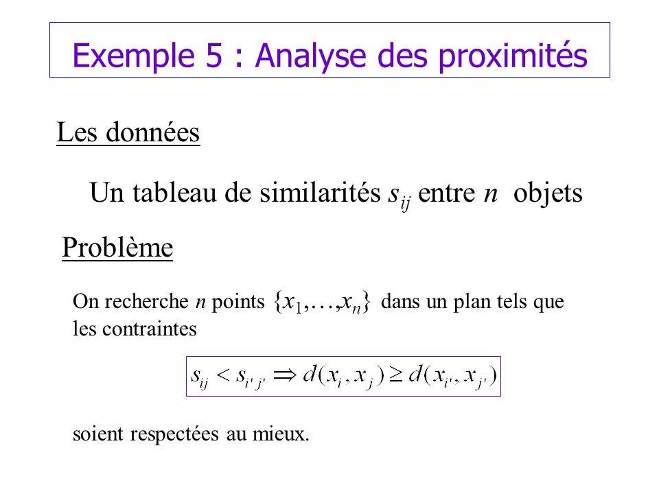 Exemple 5 : Analyse des proximités