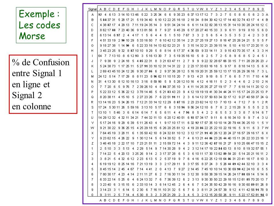 Exemple : Les codes Morse % de Confusion entre Signal 1 en ligne et Signal 2 en colonne