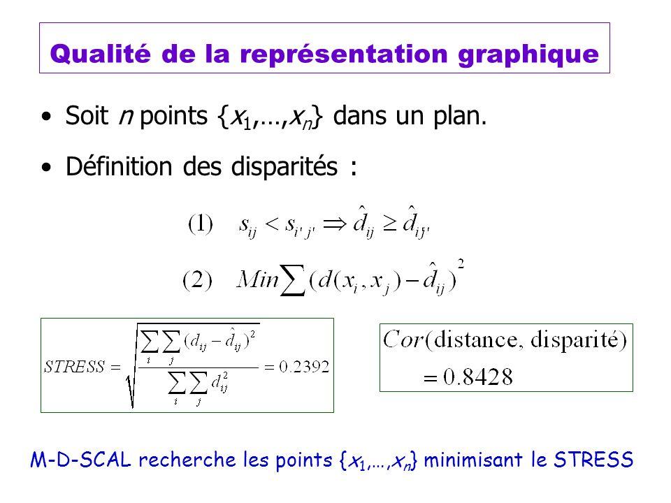 Qualité de la représentation graphique