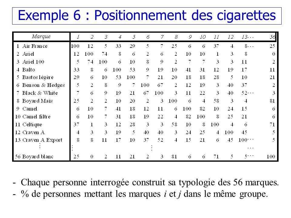 Exemple 6 : Positionnement des cigarettes