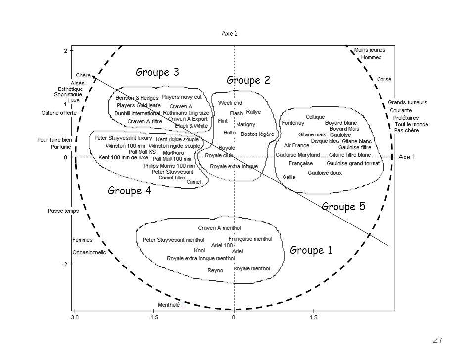 Axe 2 Groupe 1 Groupe 3 Groupe 4 Groupe 2 Groupe 5