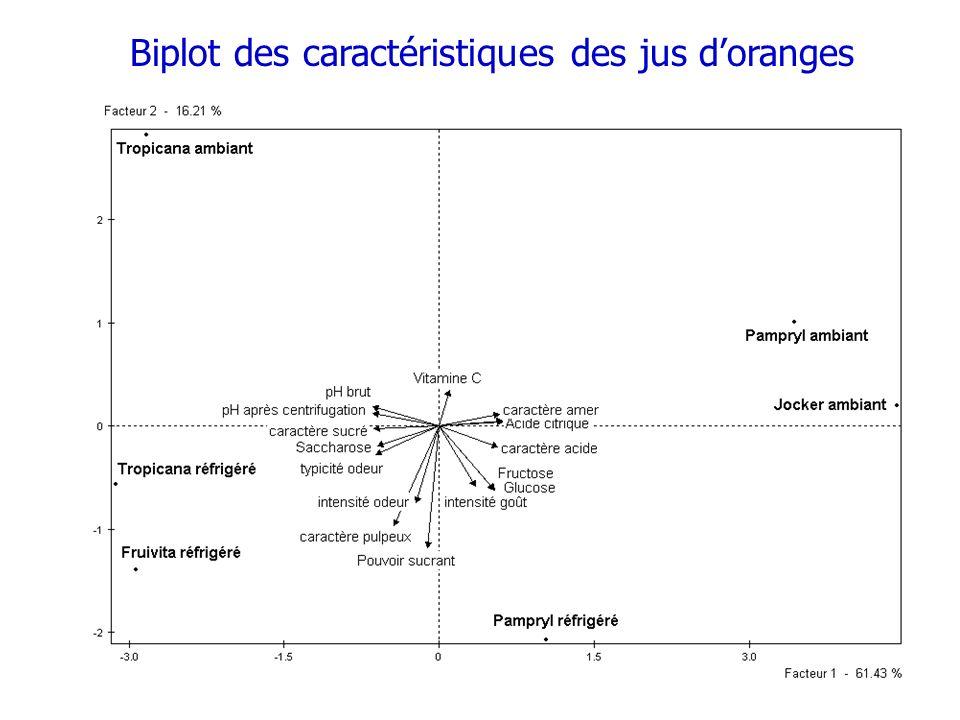 Biplot des caractéristiques des jus d'oranges