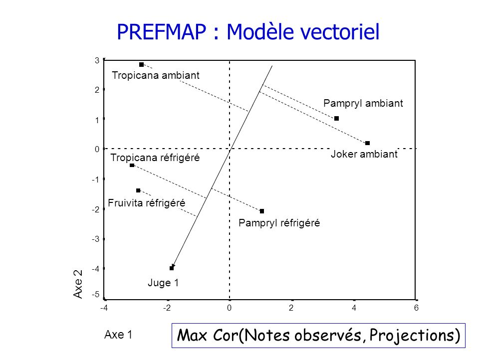 PREFMAP : Modèle vectoriel