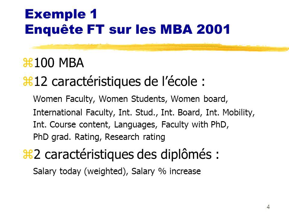 Exemple 1 Enquête FT sur les MBA 2001