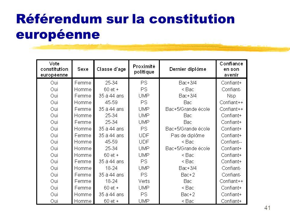 Référendum sur la constitution européenne