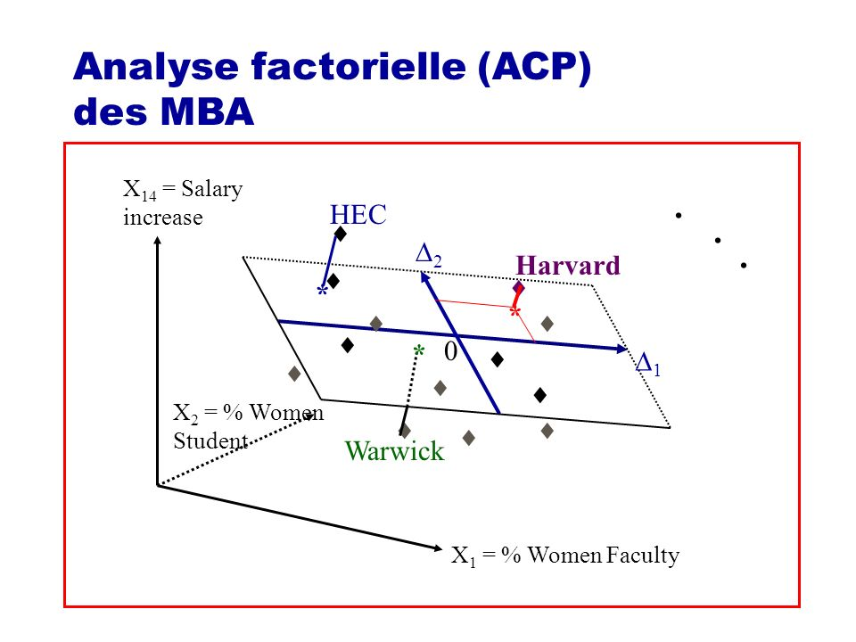 . Analyse factorielle (ACP) des MBA HEC  * 2 Harvard   *    * 
