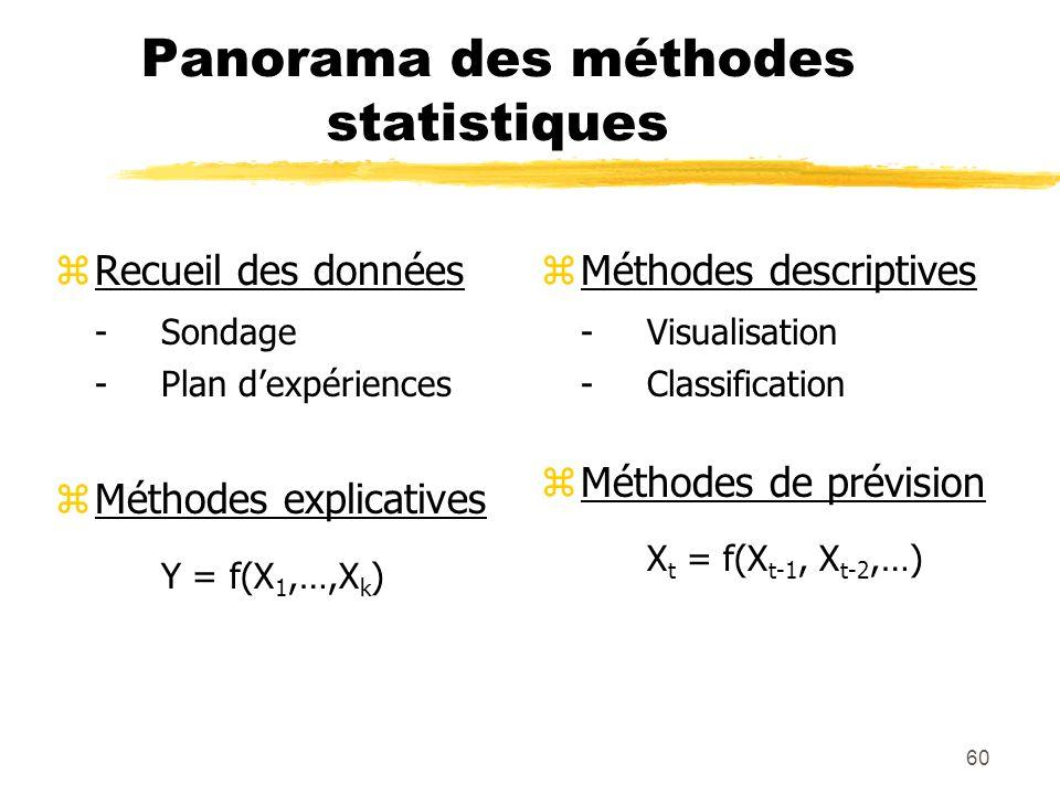 Panorama des méthodes statistiques