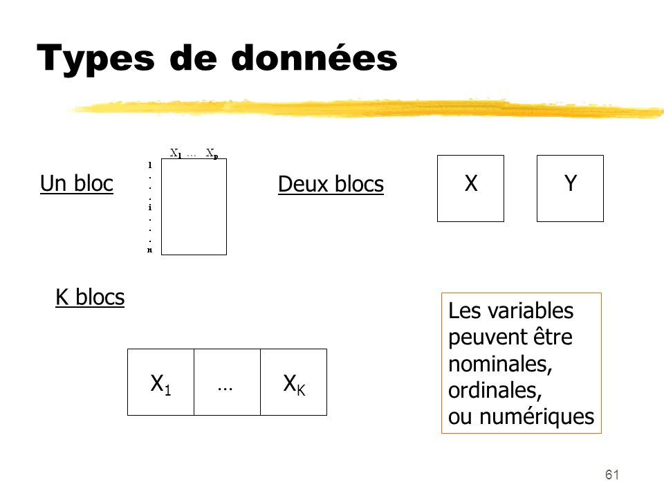 Types de données Un bloc Deux blocs X Y K blocs Les variables