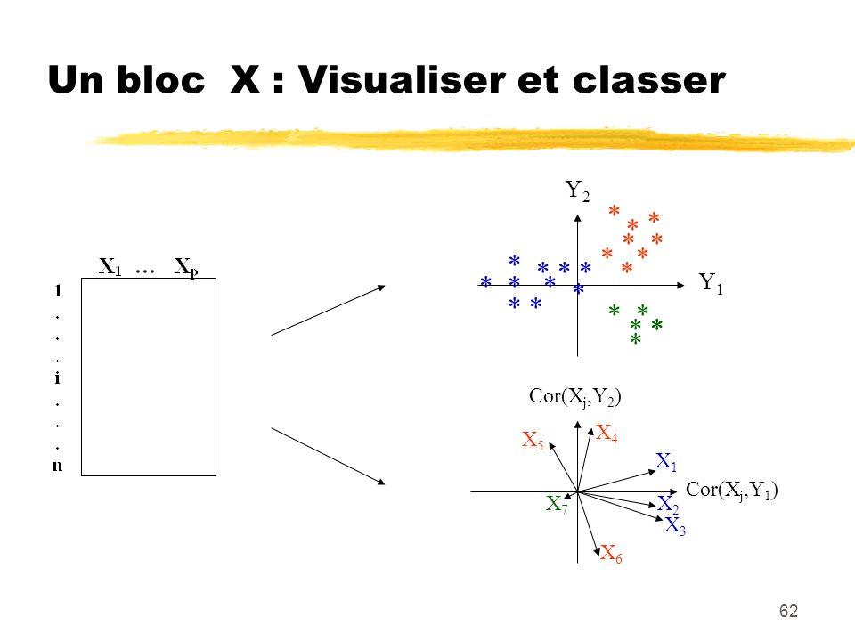 Un bloc X : Visualiser et classer