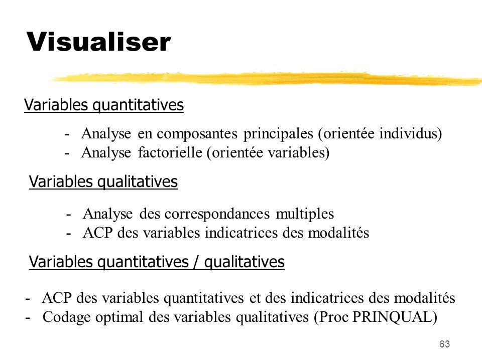 Visualiser Variables quantitatives