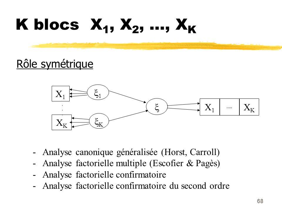K blocs X1, X2, …, XK Rôle symétrique X1 x1 x X1 XK XK xK