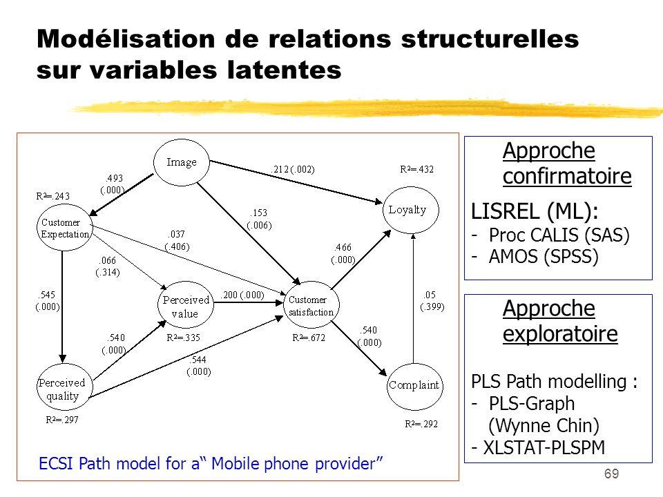 Modélisation de relations structurelles sur variables latentes