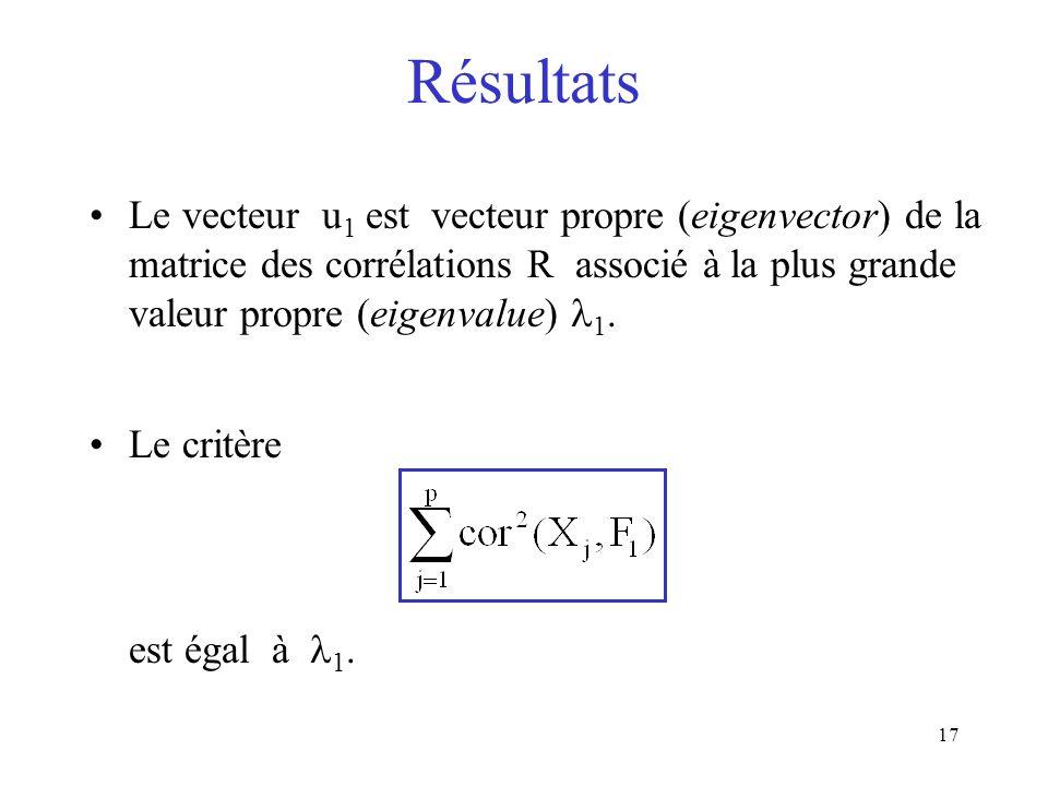 Résultats Le vecteur u1 est vecteur propre (eigenvector) de la matrice des corrélations R associé à la plus grande valeur propre (eigenvalue) 1.