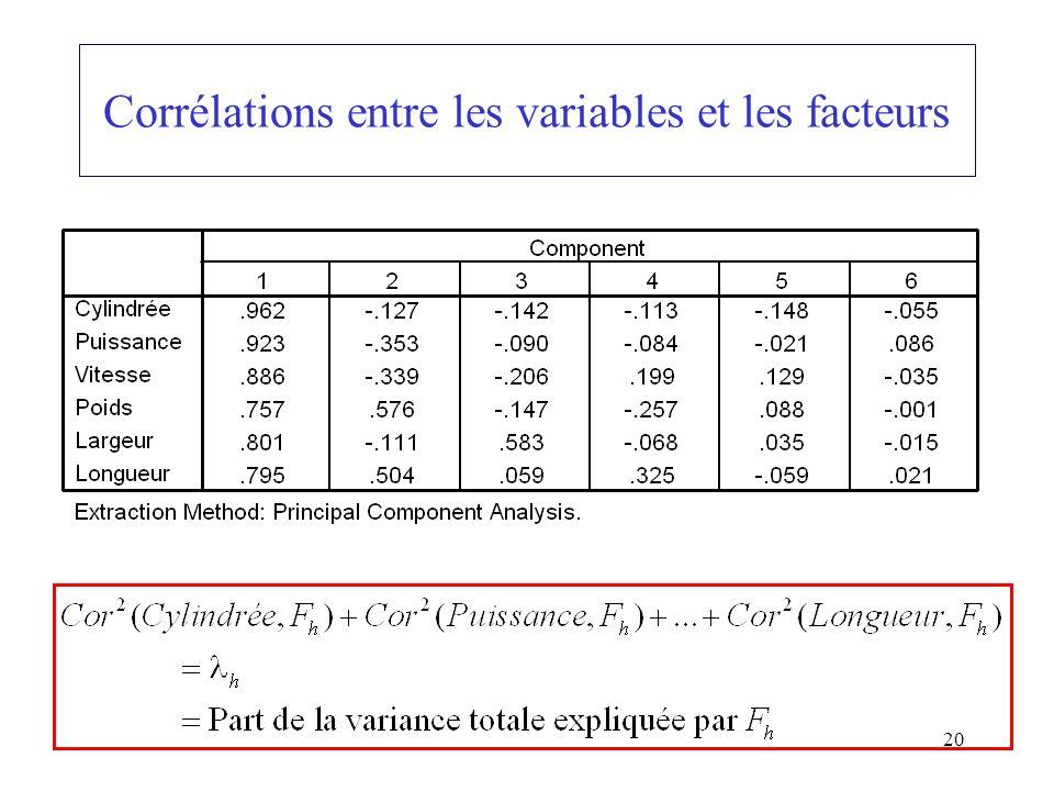 Corrélations entre les variables et les facteurs