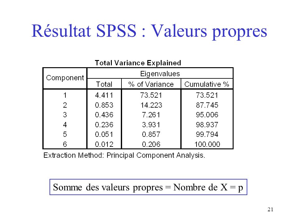Résultat SPSS : Valeurs propres