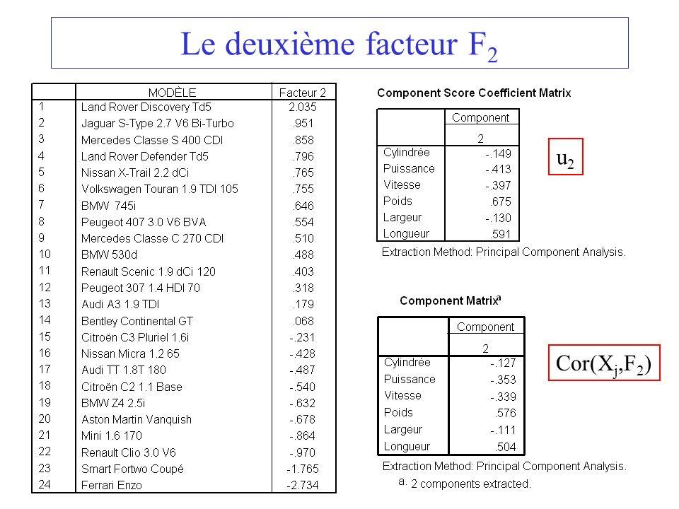 Le deuxième facteur F2 u2 Cor(Xj,F2)