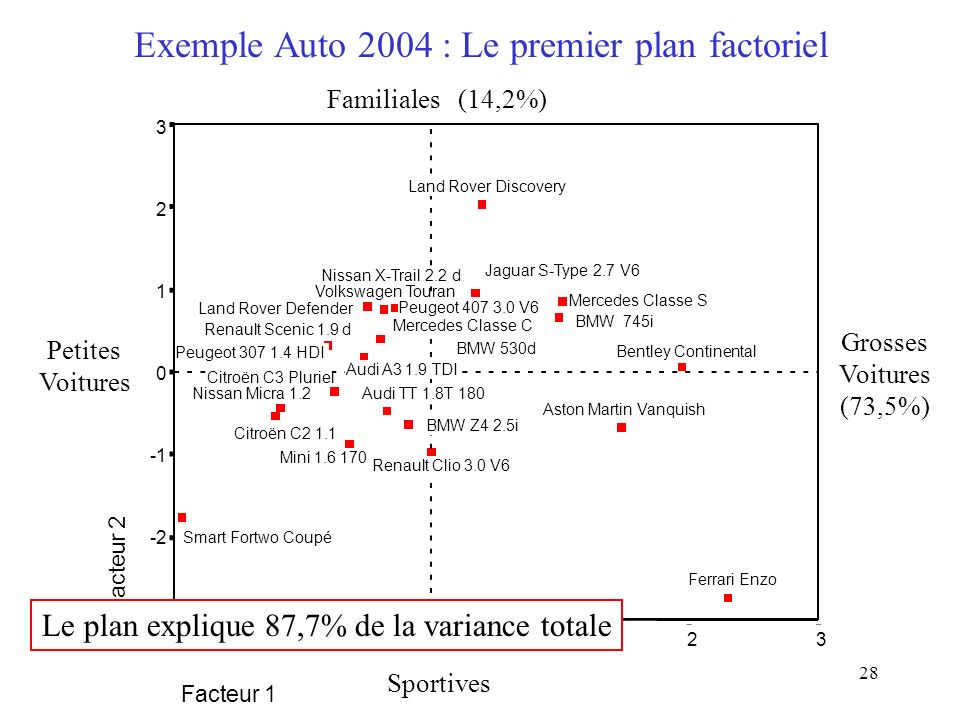 Exemple Auto 2004 : Le premier plan factoriel