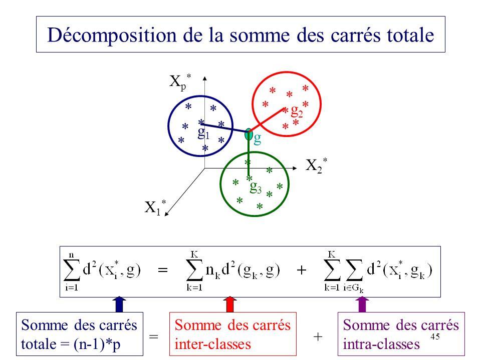 Décomposition de la somme des carrés totale