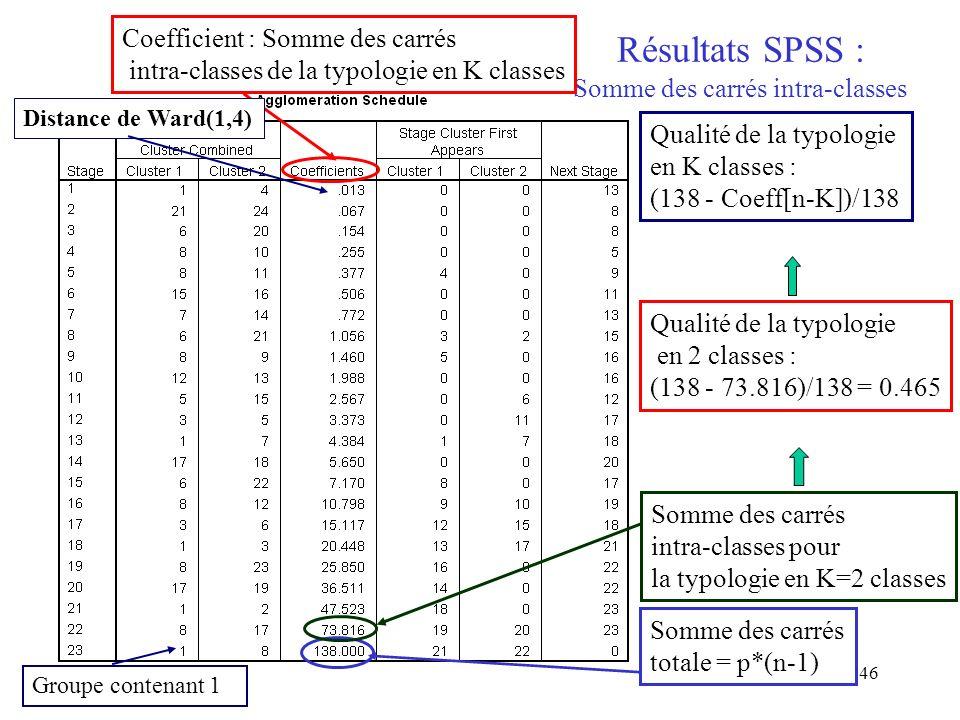Résultats SPSS : Somme des carrés intra-classes