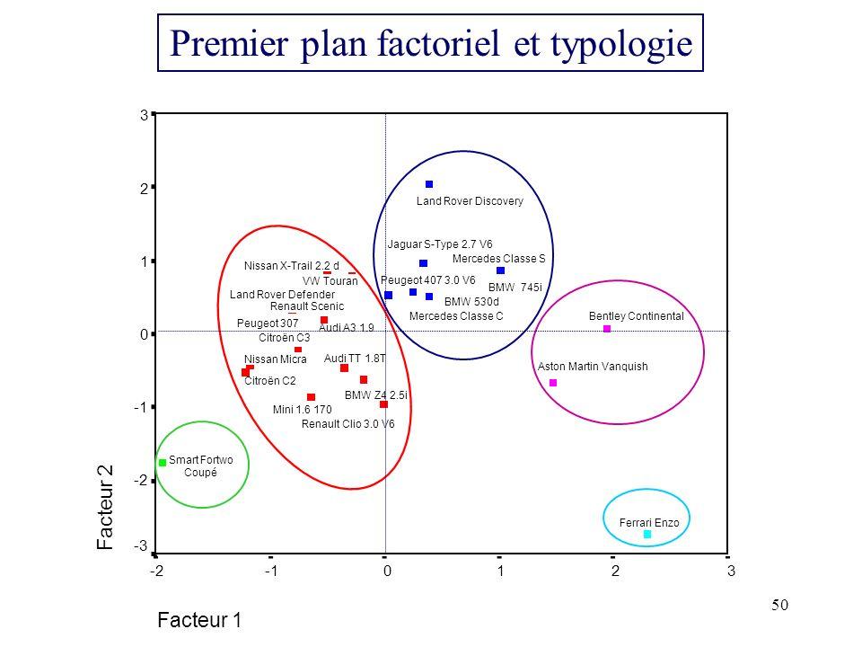 Premier plan factoriel et typologie