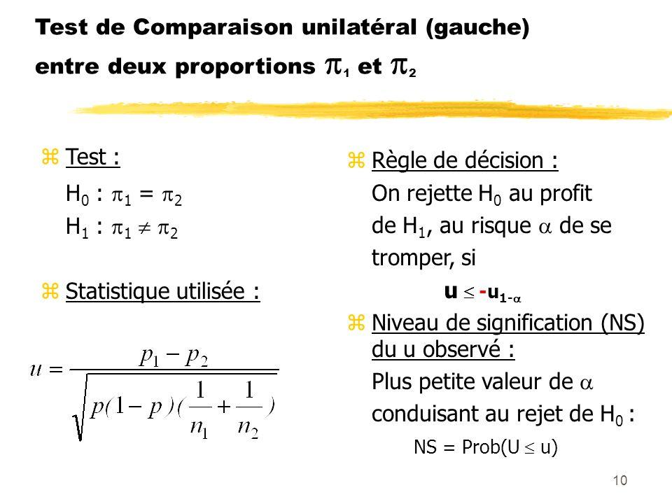 Test de Comparaison unilatéral (gauche) entre deux proportions 1 et 2
