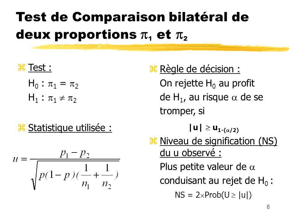 Test de Comparaison bilatéral de deux proportions 1 et 2
