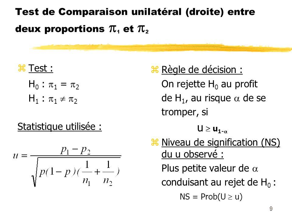 Test de Comparaison unilatéral (droite) entre deux proportions 1 et 2