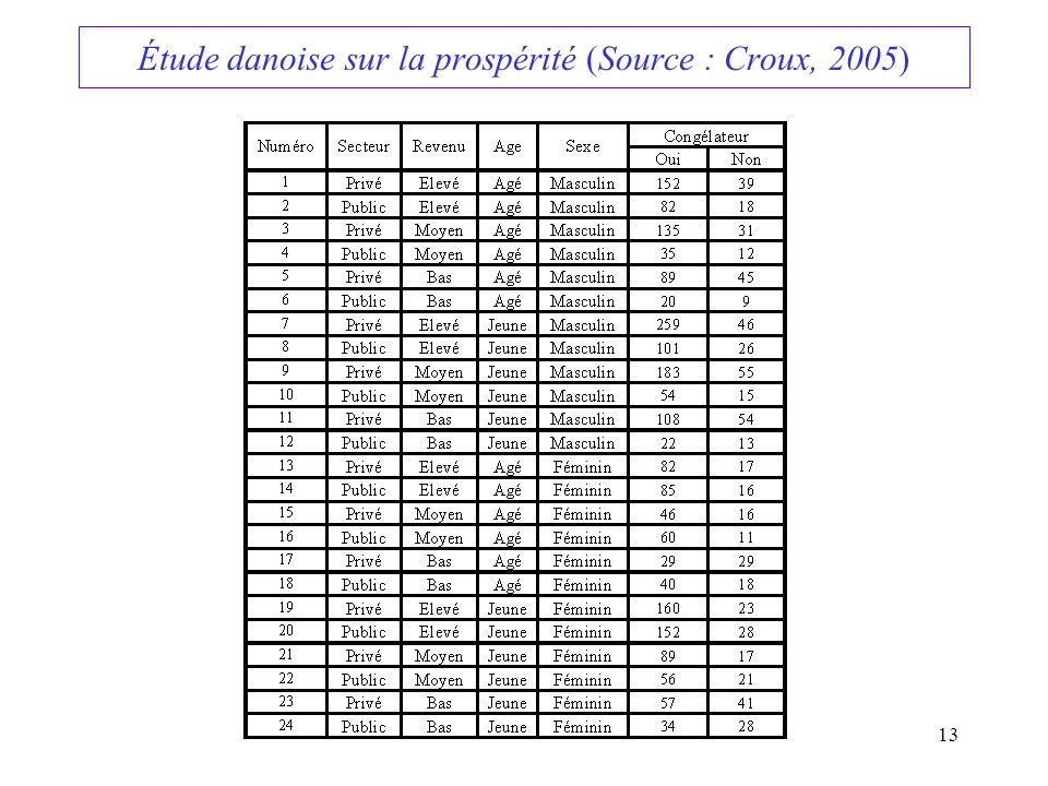 Étude danoise sur la prospérité (Source : Croux, 2005)