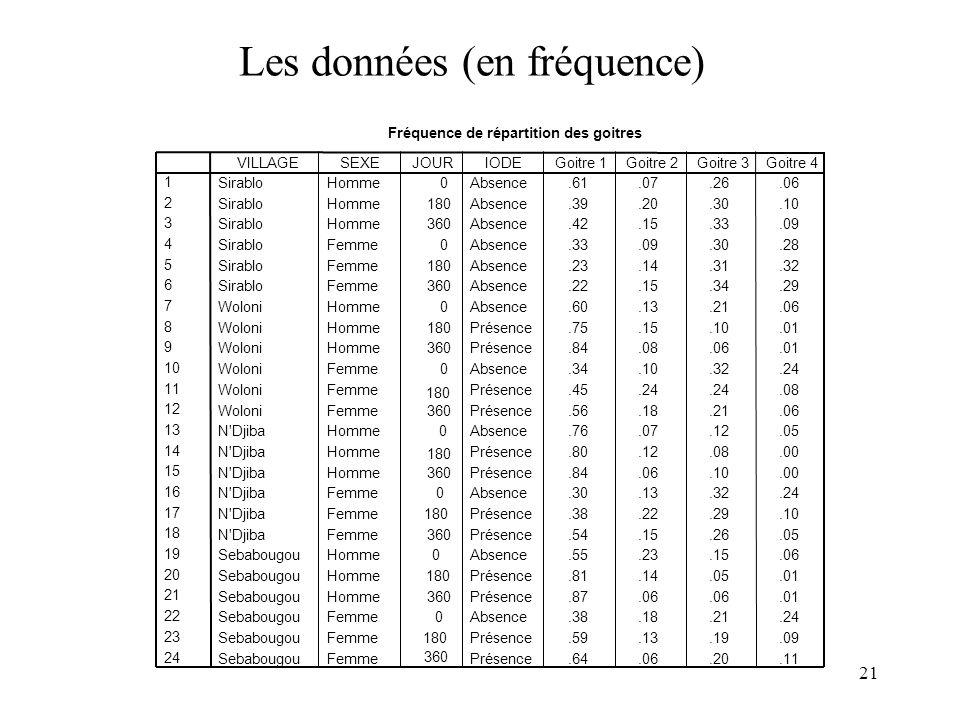 Les données (en fréquence)