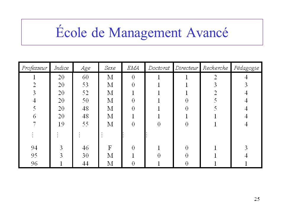 École de Management Avancé