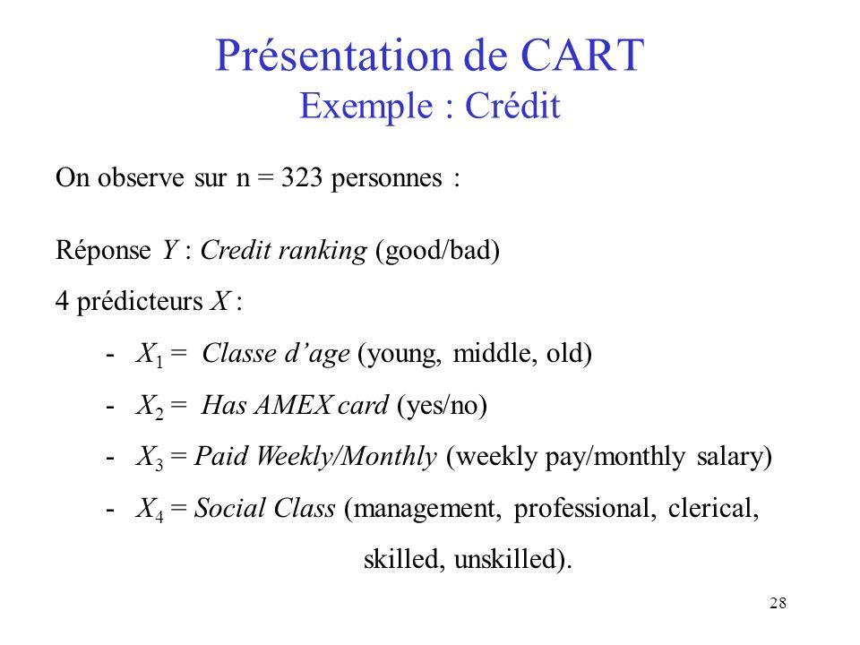 Présentation de CART Exemple : Crédit