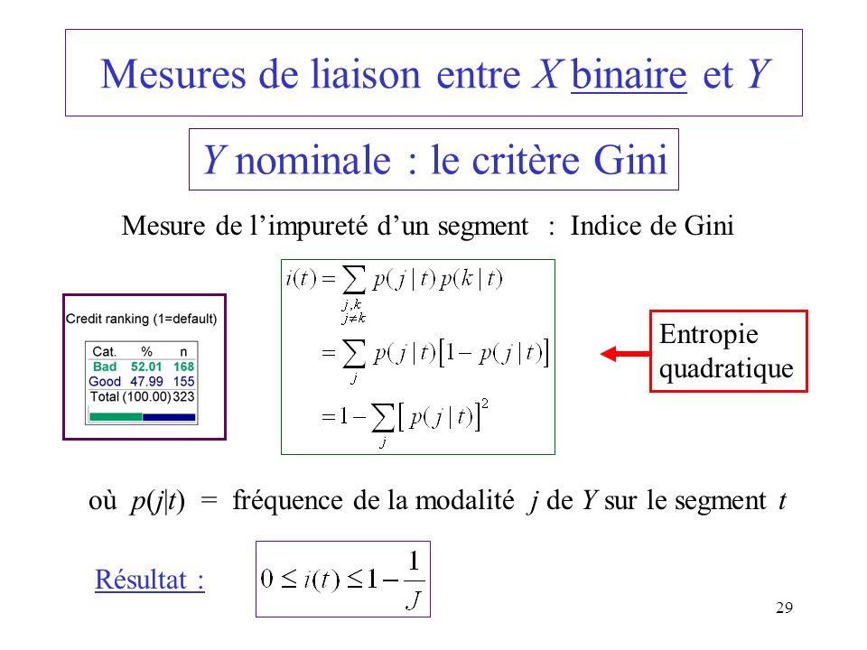Mesures de liaison entre X binaire et Y