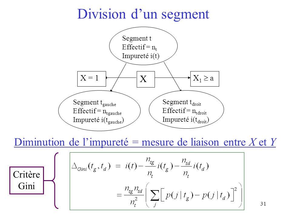 Diminution de l'impureté = mesure de liaison entre X et Y