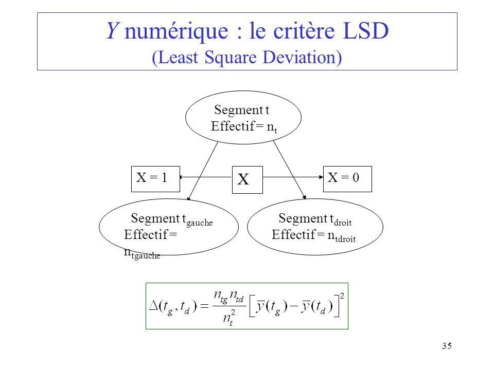 Y numérique : le critère LSD (Least Square Deviation)