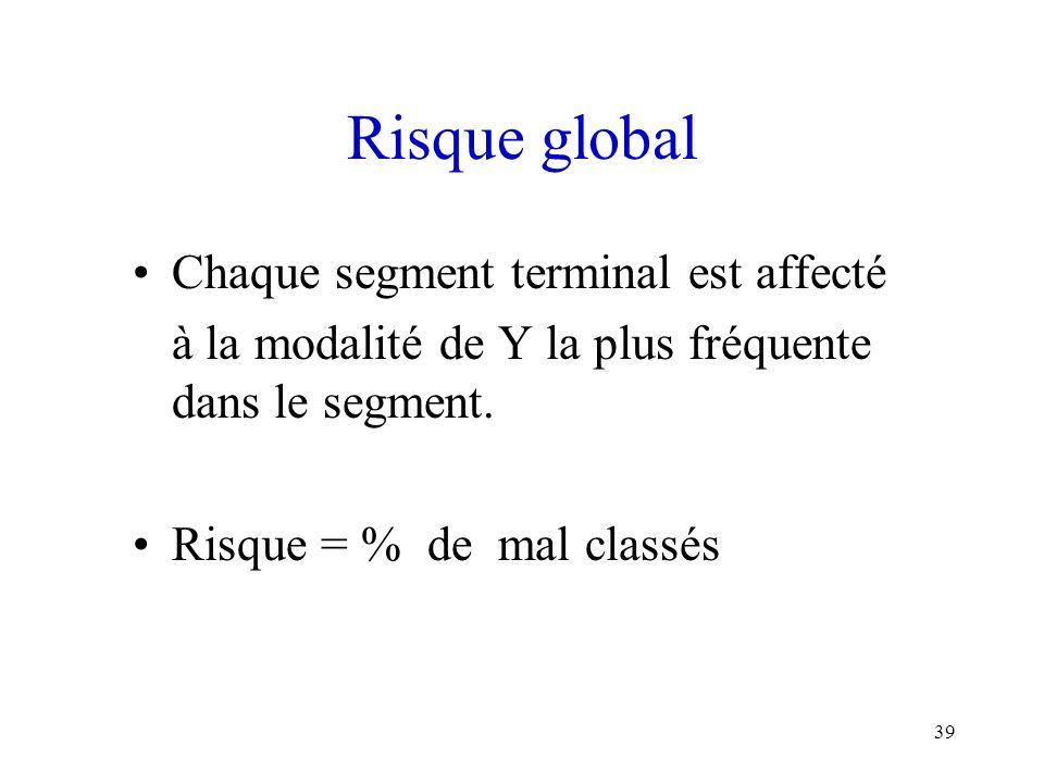 Risque global Chaque segment terminal est affecté