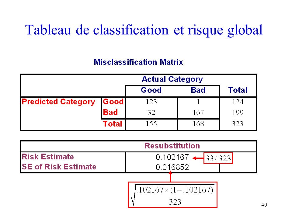 Tableau de classification et risque global