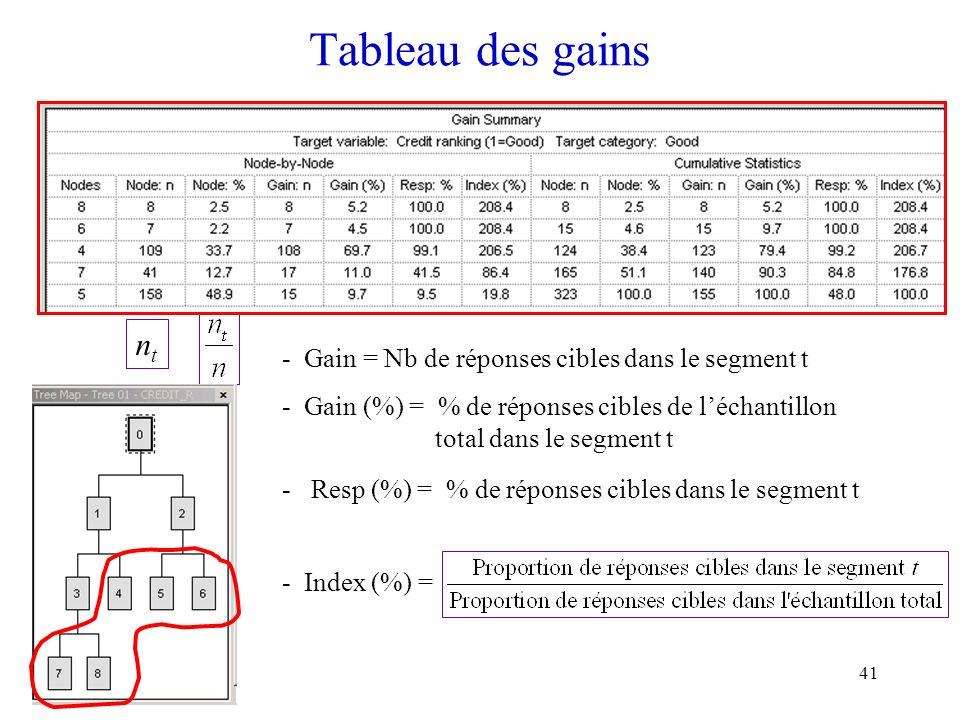 Tableau des gains nt Gain = Nb de réponses cibles dans le segment t
