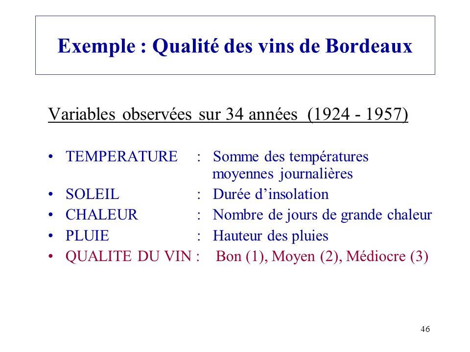 Exemple : Qualité des vins de Bordeaux