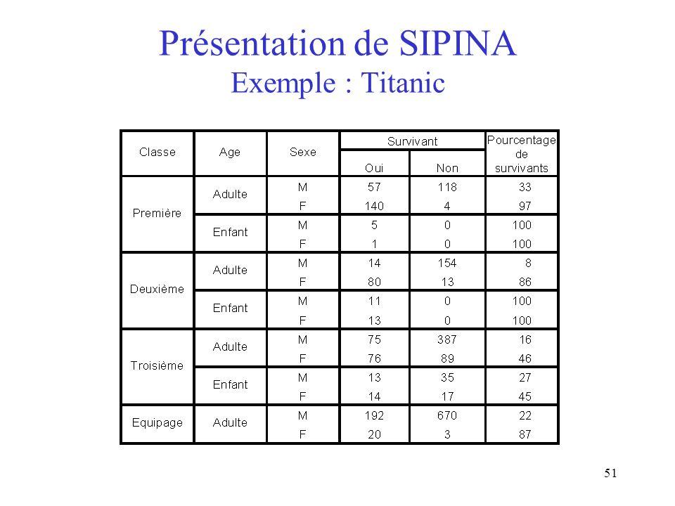 Présentation de SIPINA Exemple : Titanic