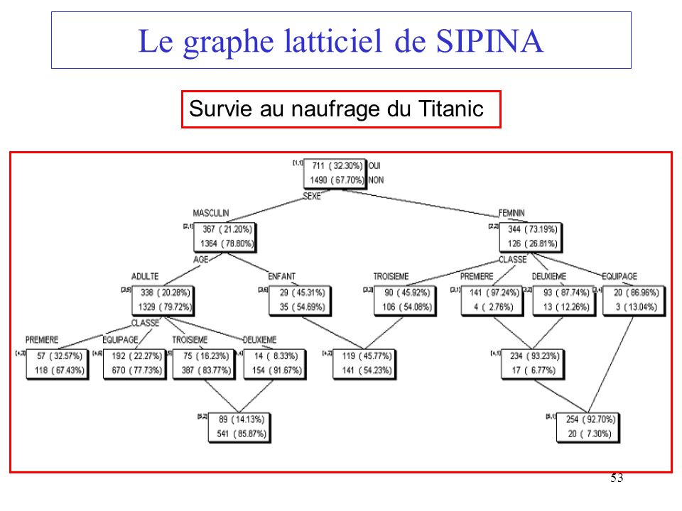 Le graphe latticiel de SIPINA