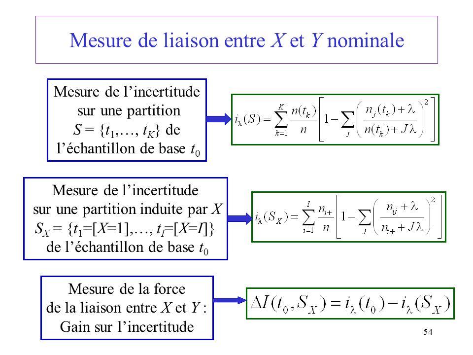 Mesure de liaison entre X et Y nominale