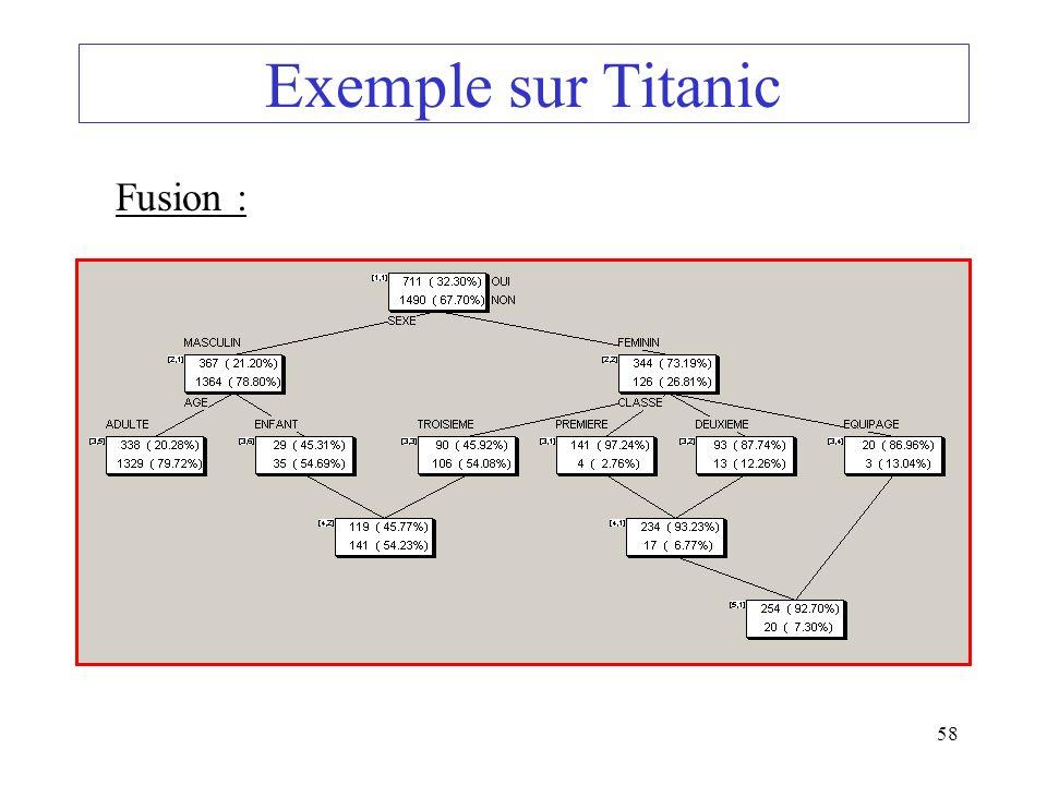 Exemple sur Titanic Fusion :