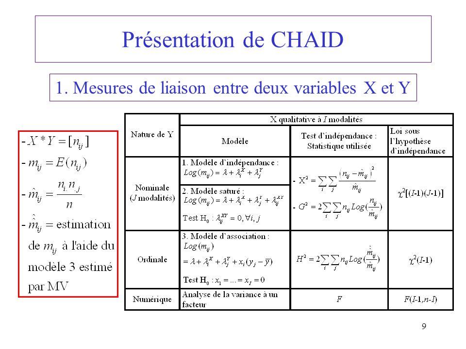 1. Mesures de liaison entre deux variables X et Y