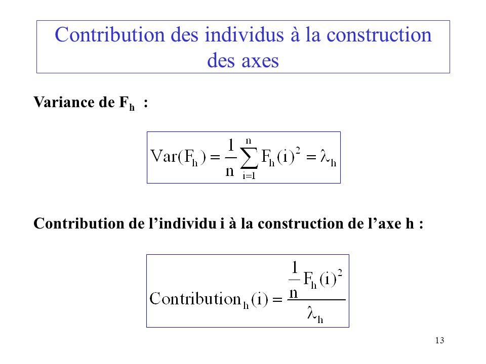 Contribution des individus à la construction des axes