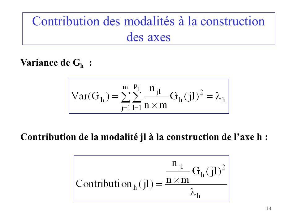 Contribution des modalités à la construction des axes