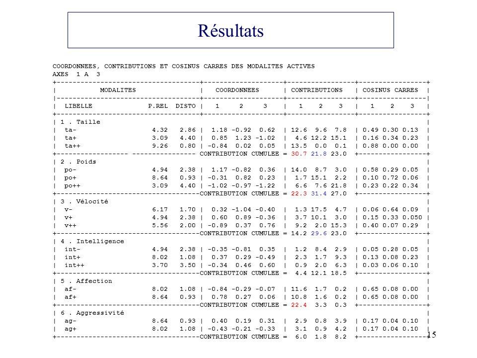 Résultats COORDONNEES, CONTRIBUTIONS ET COSINUS CARRES DES MODALITES ACTIVES. AXES 1 A 3.